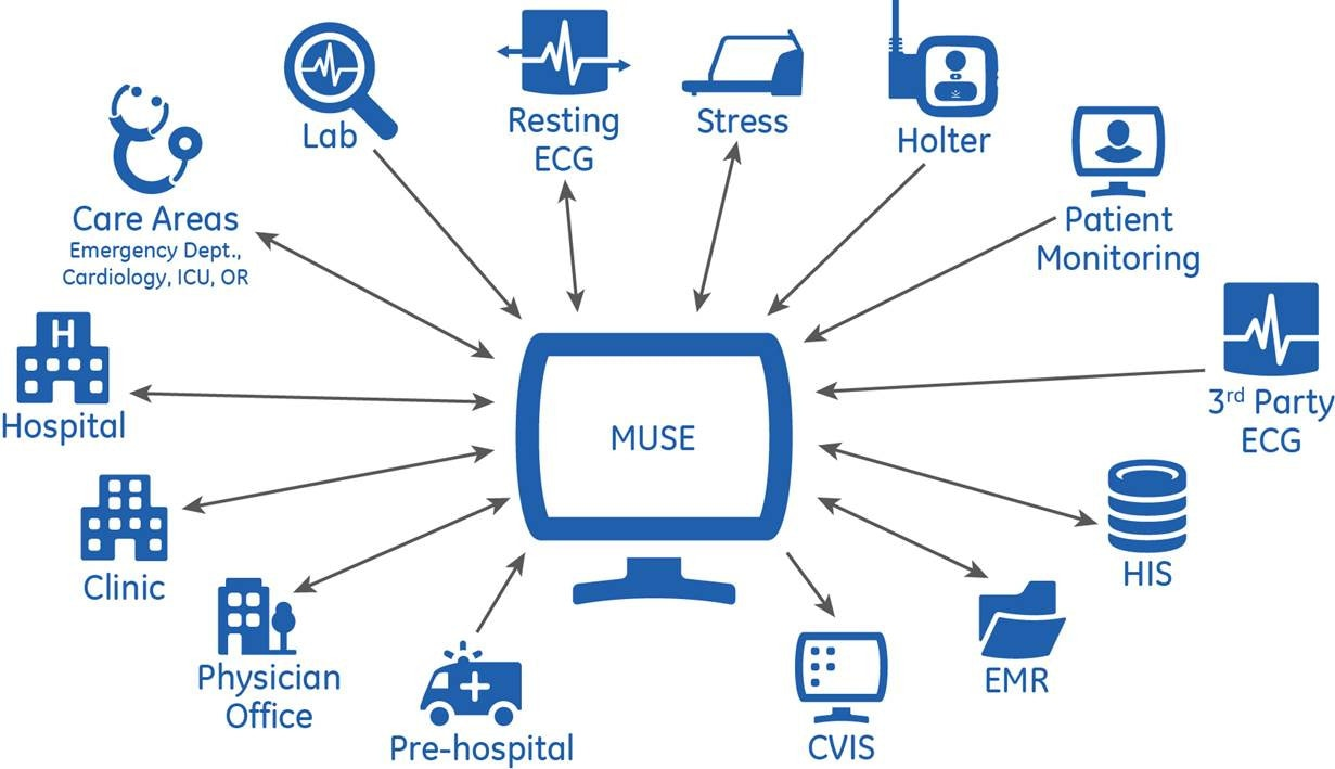 Muse V9 Ge Healthcare