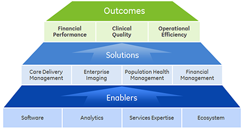 Integrated Care Solutions