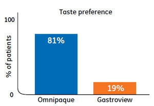 Omnipaque taste preference chart