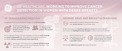 Working to improve cancer detection in women with dense breasts