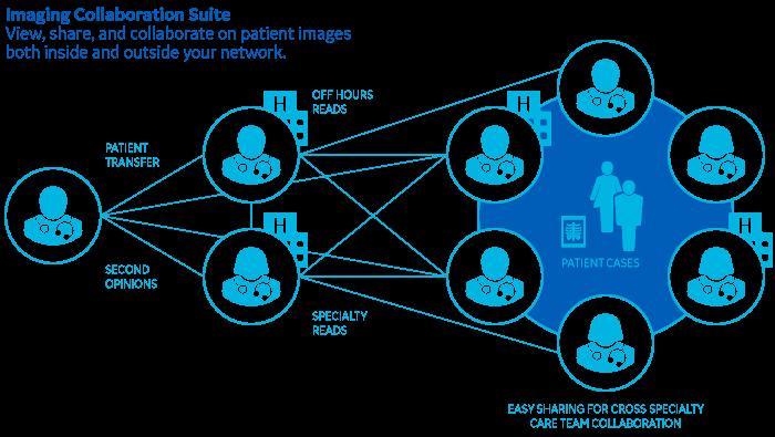 Case Exchange Workflow