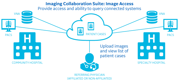 Image Access Workflow