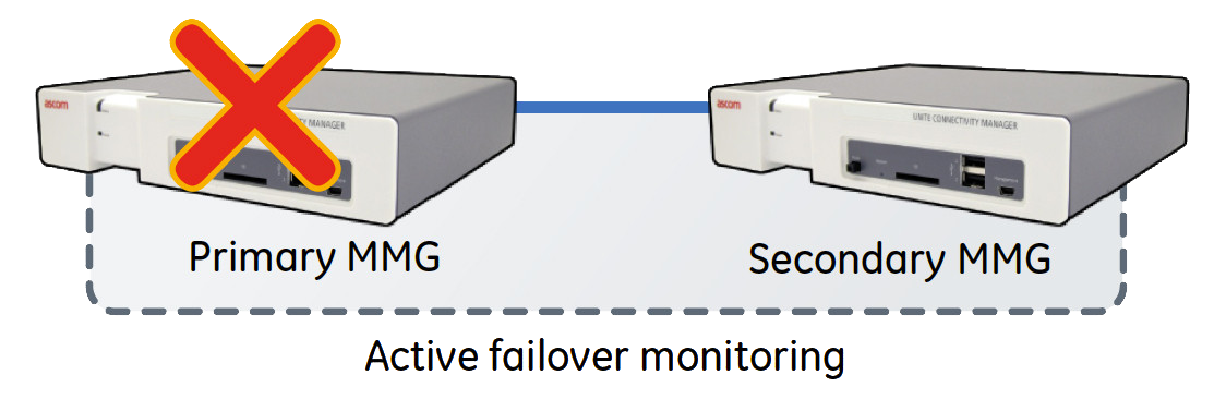 MMG Redundency: Active Failover Monitory