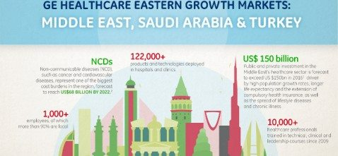 Arab Health Will Give Dubai a Glimpse of the Future