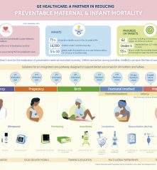 Reducing Preventable Mother and Child Deaths in the Developing World