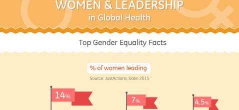 Fact Check: Women and Leadership in Global Health