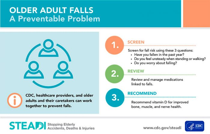 Older adult falls. A preventable problem.